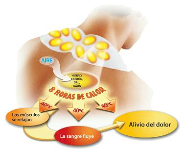 Restablecerse después del tratamiento de la hernia de la columna vertebral